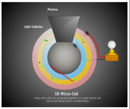 Solar3D
