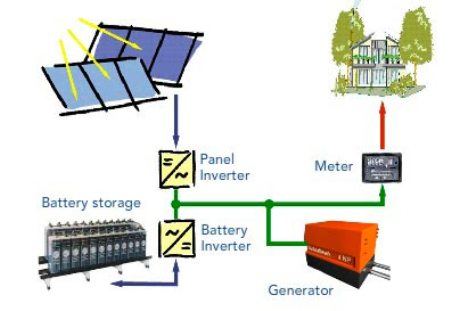 Solartec Power Converter
