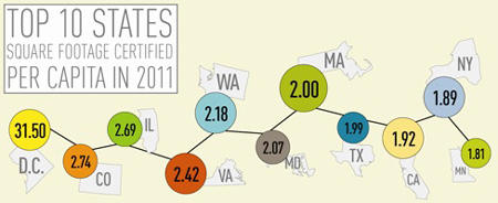 USGBC Top Ten LEED States