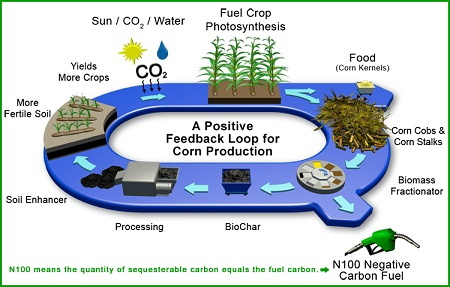 CoolPlanet, cellulosic biofuels