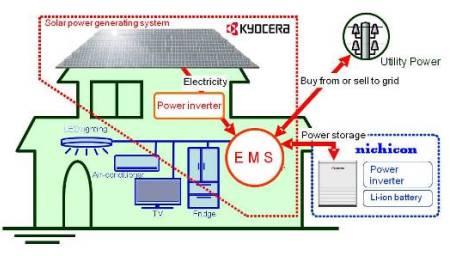 Kyocera Energy Management System