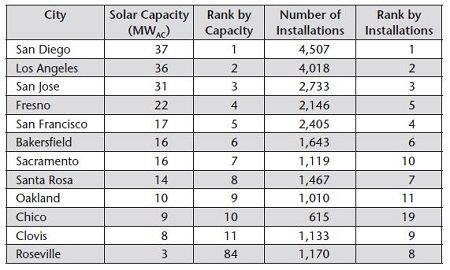Environment California solar cities
