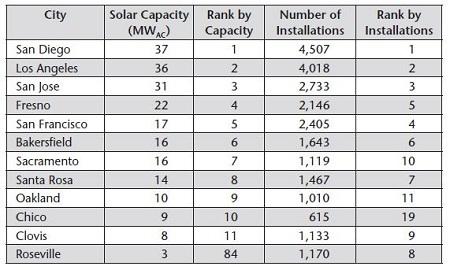 Environment California solar cities