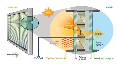 pythagoras-solar-window