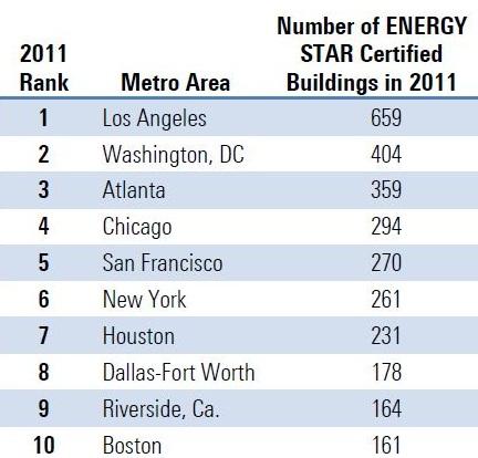 Energy Star certified buildings, Top 10, 2011