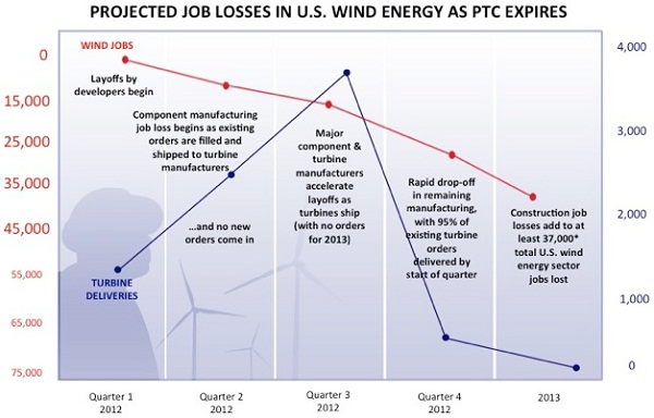 wind power job losses, ptc
