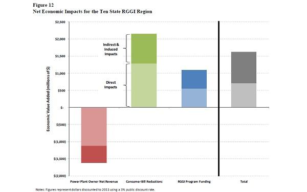 rggi, cap and trade