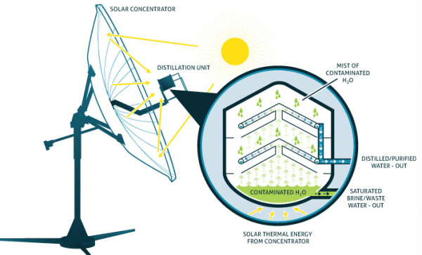 Epiphany Solar Water Systems, Consol Energy, solar water purifying