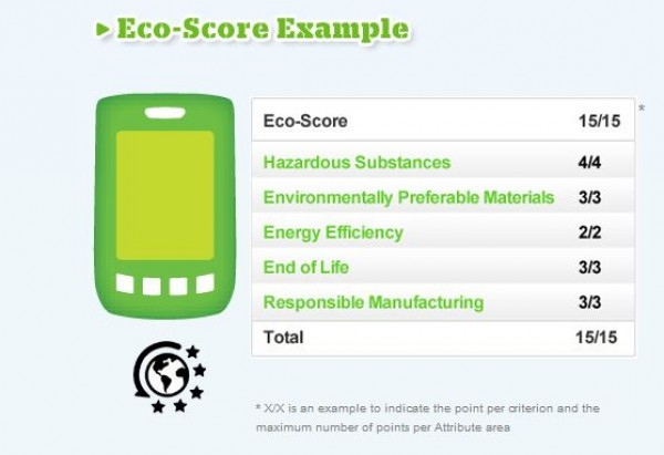 AT&T Eco Score Example