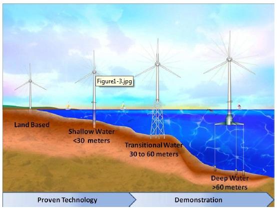 NREL floating wind turbines