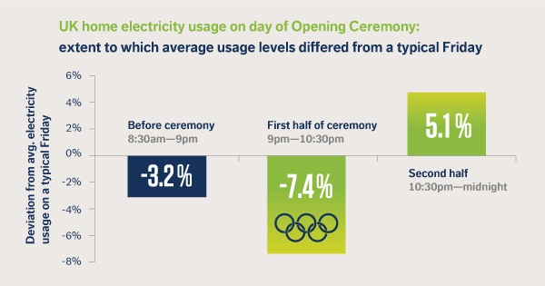 Opower Olympics and UK Energy Use 2