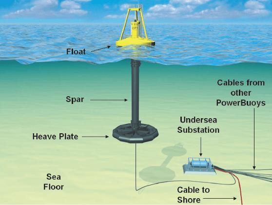 opt powerbuoy diagram