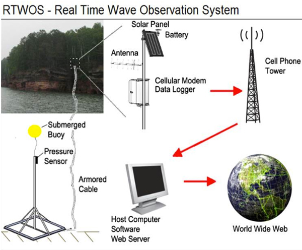Real Time Wave Observation System