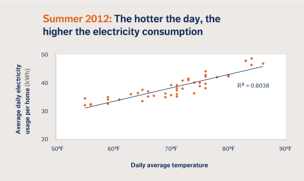 Opower Summer 2012 data