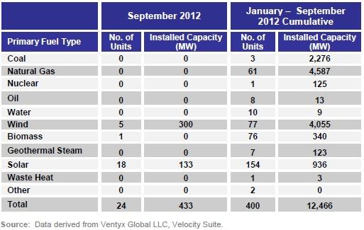 solar wind generating capacity