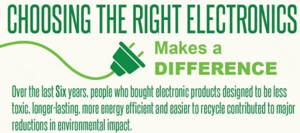 EPEAT, infographic, electronics, energy efficient, e-waste