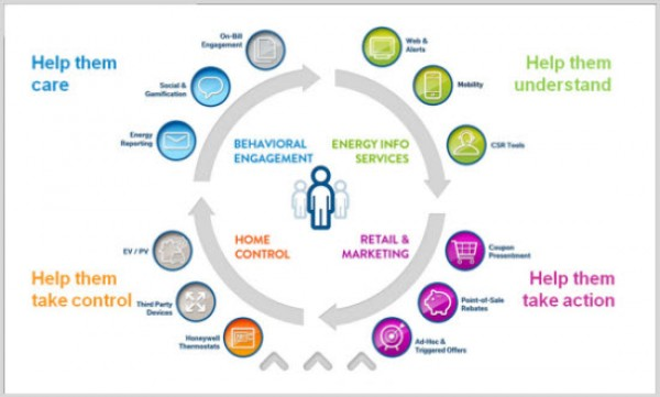 Opower, energy consumption, Big Data, energy conservation