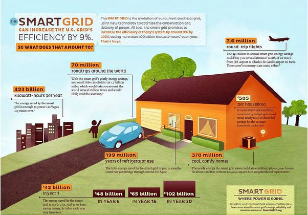 smart-grid-infographic-SGCC