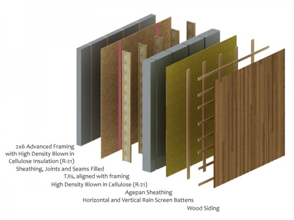This schematic shows the seven layers that make up the super-insulated walls of the Passive House. Image via Hammer & Hands.