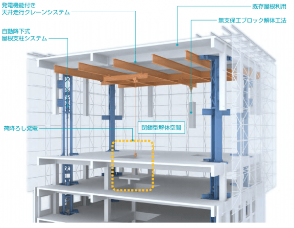 Schematic showing how buildings are disassembled from inside out. Image via Taisei Corp.