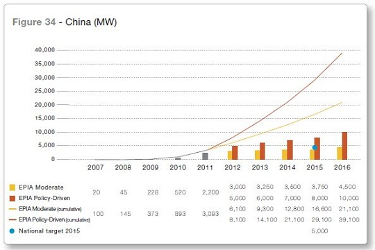 This graphic from a May 2012 European Photovoltaic Industry Association report shows China's old 2015 solar target of 5 GW with the blue dot. The new goal of 35 GW outstrips even the most optimistic forecasts from less than a year ago. (image via EPIA)