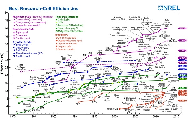 See the full-size chart HTML Helphere (image via NREL)