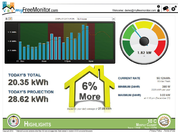 Eyedro, home energy management, Google, PowerMeter, energy consumption