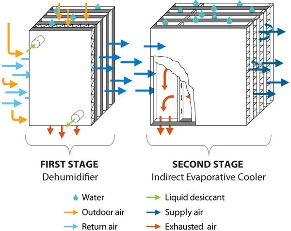 A schematic of the way DEVAP's evaporative air-conditioning cycle works to first dry the air and then cool it.