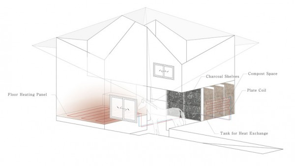 Diagram showing the various technologies used to keep the test barn warm. Image via co+labo.