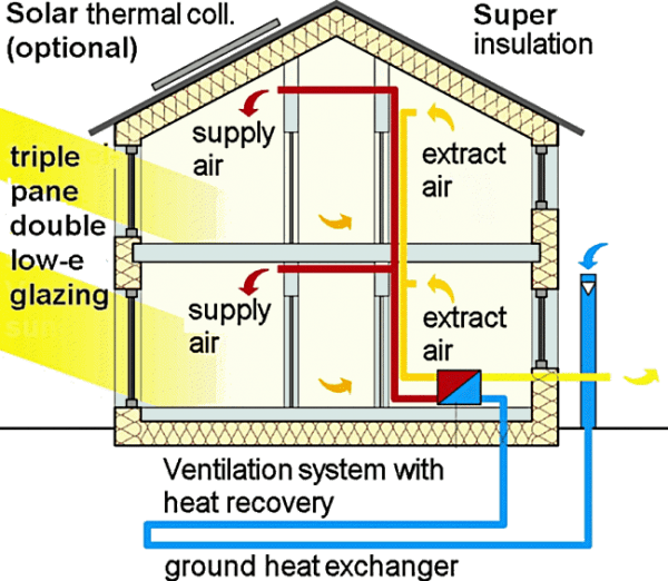 Schematic showing how a passive house works. Image via Canadian Passive House Institute.