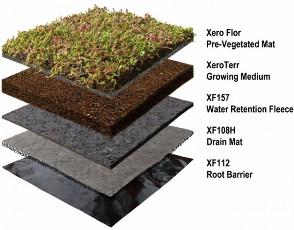 Diagram of the five-layer green roof mat. Image via Xero Flor America.