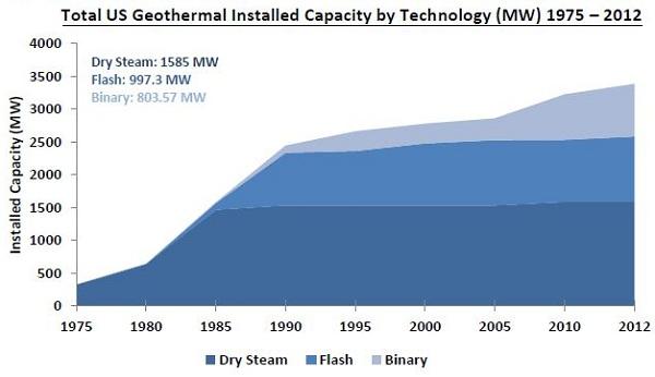 geothermal energy 2012