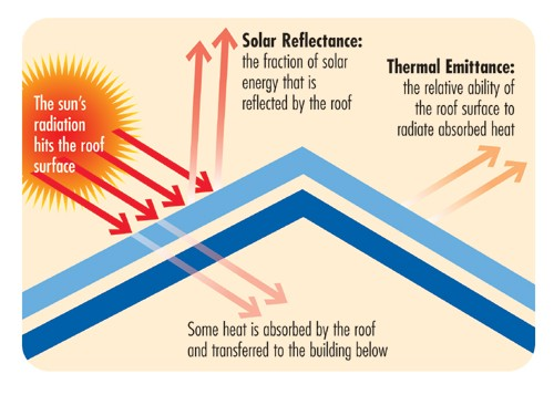 A diagram showing how a cool roof can reduce solar gain. Image via the Cool Roof Rating Council.