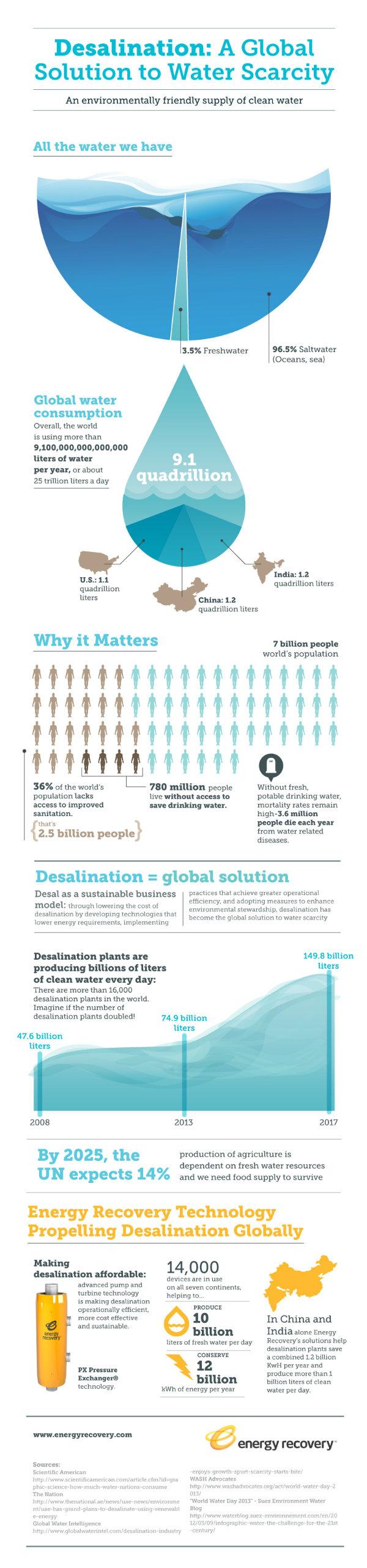 World Water Day, Desalination