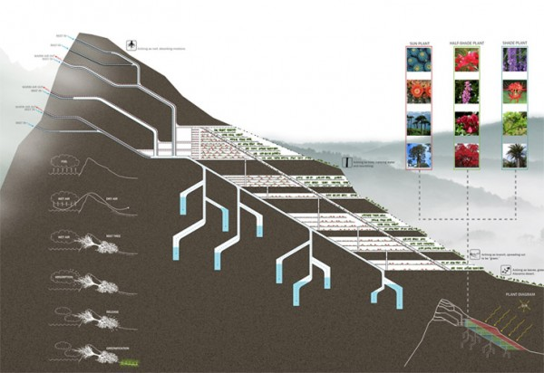 A cross-section of the concept shows how water would be drawn underground to the drier side of the mountains. Image via eVolo Skyscraper Contest.