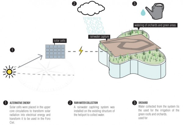 Diagram of various green features of the Transformadora Ciel office. Image via Rojkind Arquitectos.