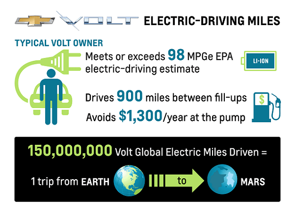 2013 Chevrolet Volt miles from earth to mars