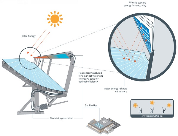 How the Cogenra system works (image via Cogenra Solar)