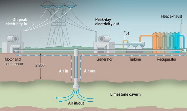 Compressed air energy storage diagram (image via NREL)
