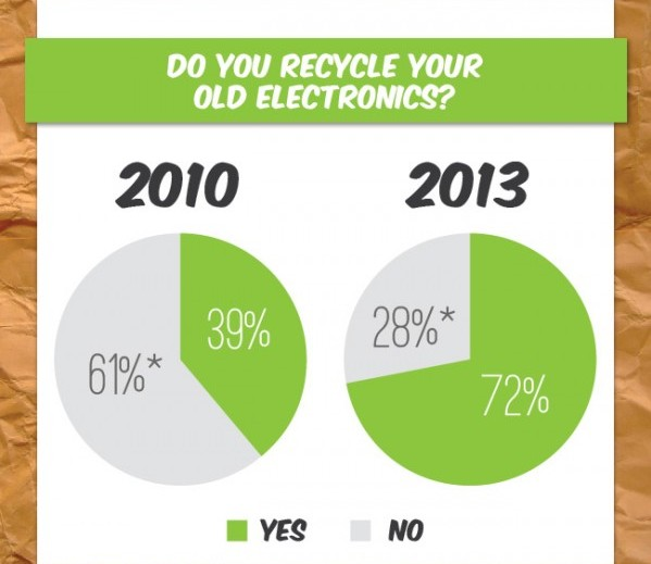 recycling stats Retrovo