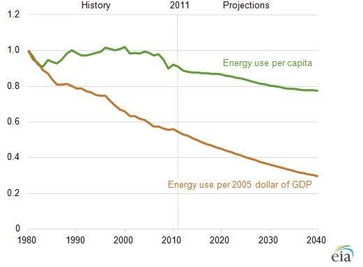 eia energy outlook