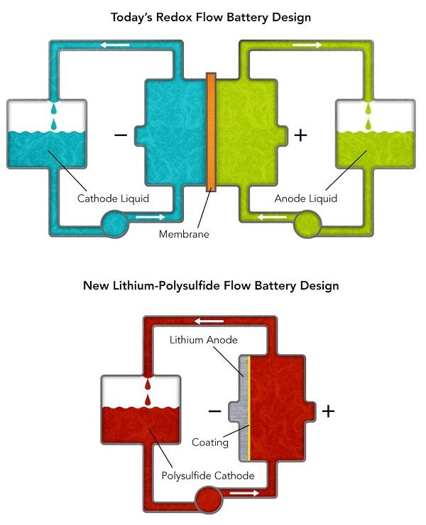 flow battery slac