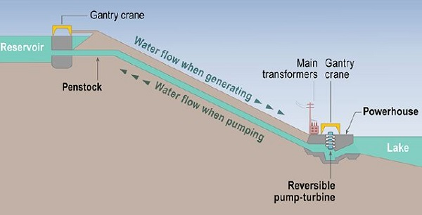 Pumped storage hydropower diagram (image via NREL)