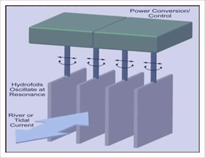 reshydro tidal power