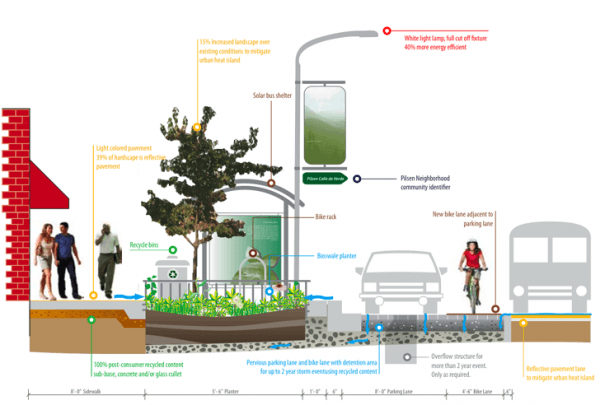 "Cross-section showing some of the green features of the ""Greenest Street."" Image via Chicago Department of Transportation."