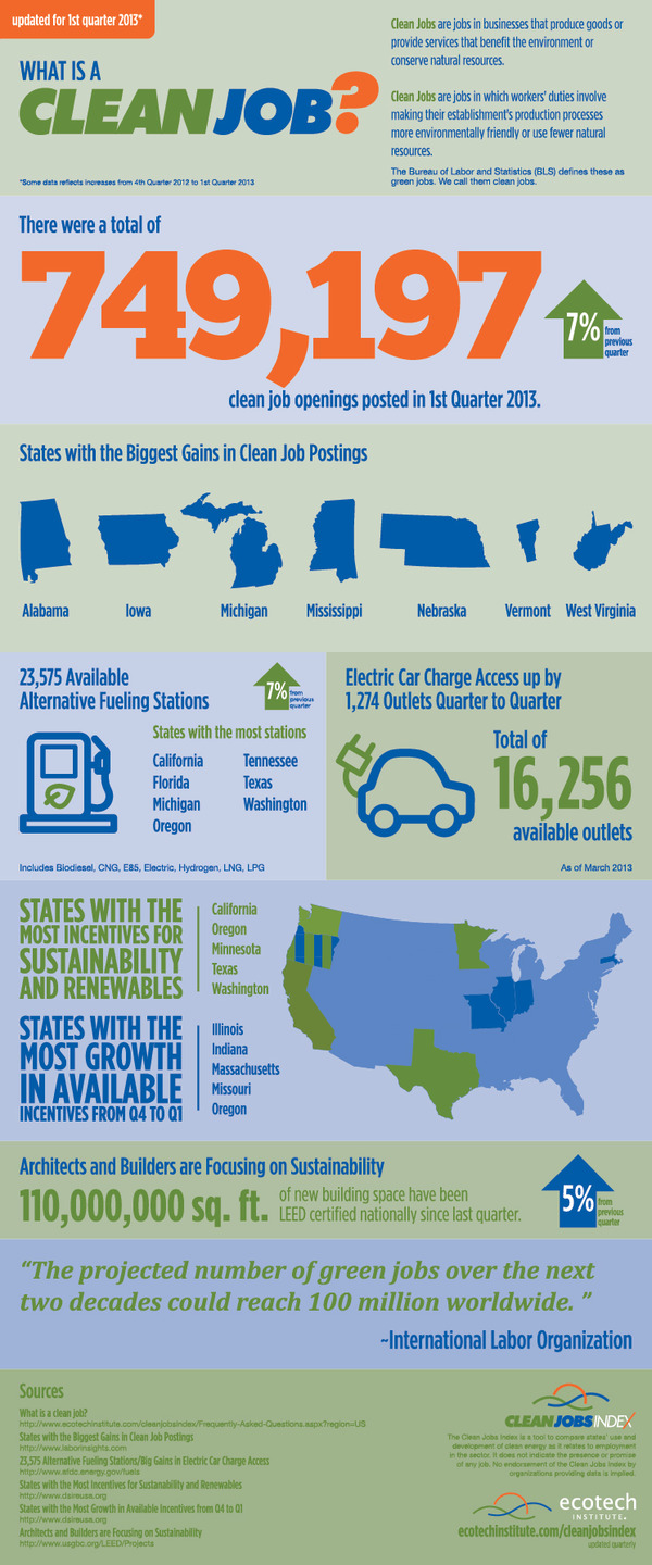 clean jobs infographic Q1 2013