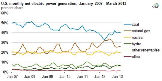 image via U.S. Energy Information Administration