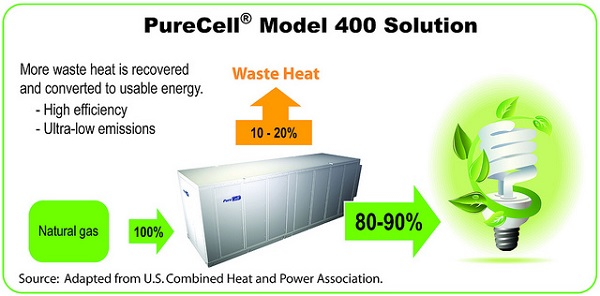 verizon fuel cells