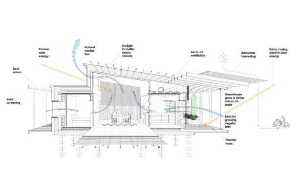 Diagram showing some of the passive energy-saving features of the house. Image via Lendager Architects.