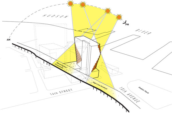 Diagram showing how the tower will allow the maximum amount of sunlight to reach the High Line deck as the sun arcs through the sky. Image via Studio Gang.